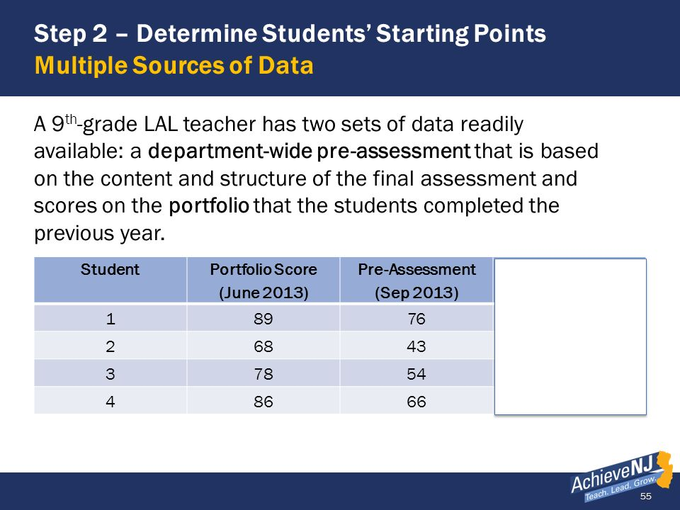 Step 2 – Determine Students' Starting Points Multiple Sources of Data
