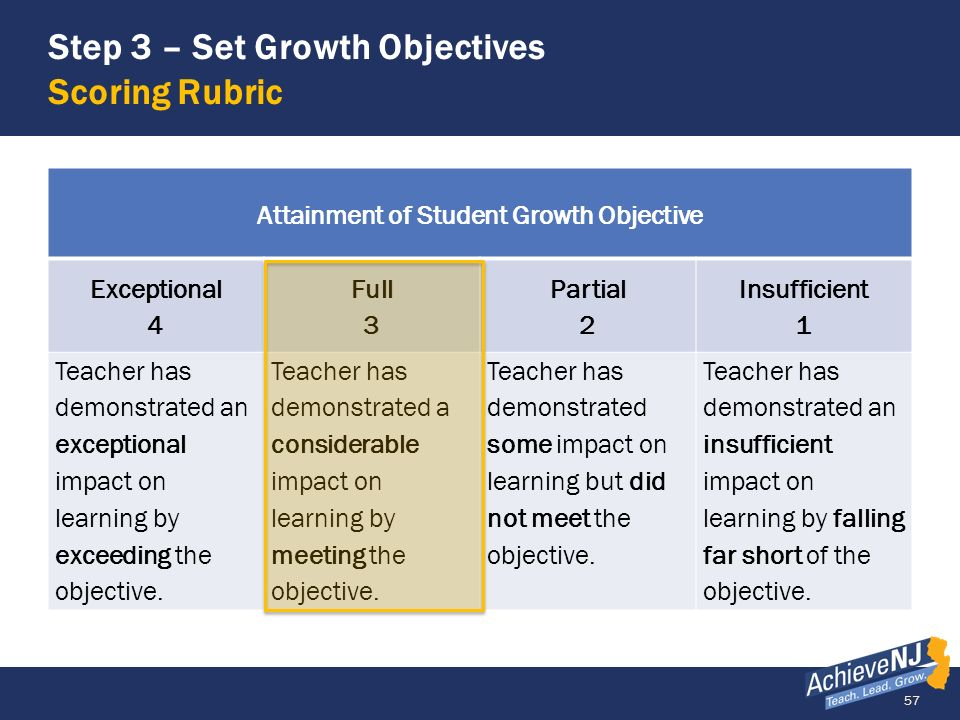 Step 3 – Set Growth Objectives Scoring Rubric