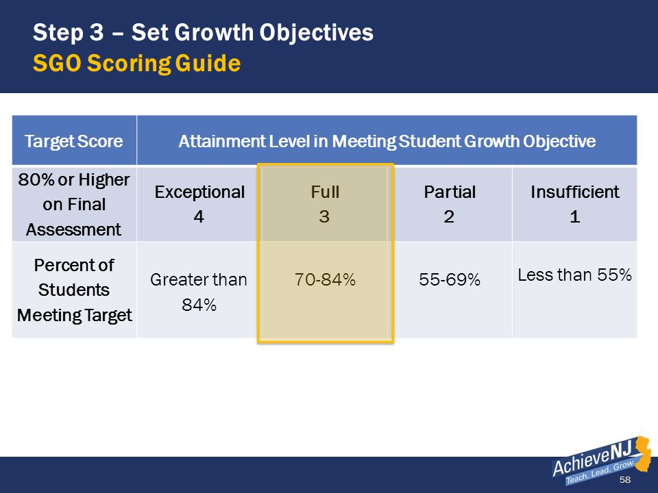 Step 3 – Set Growth Objectives SGO Scoring Guide