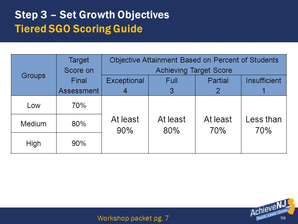 Step 3 – Set Growth Objectives Tiered SGO Scoring Guide