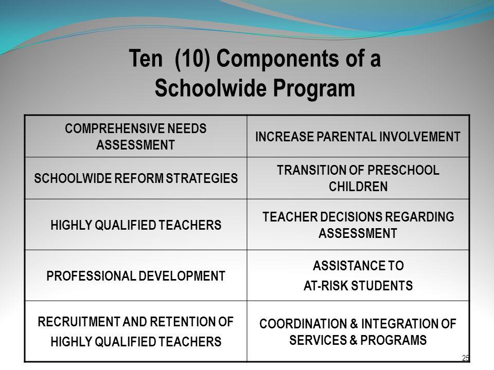 Ten (10) Components of a Schoolwide Program