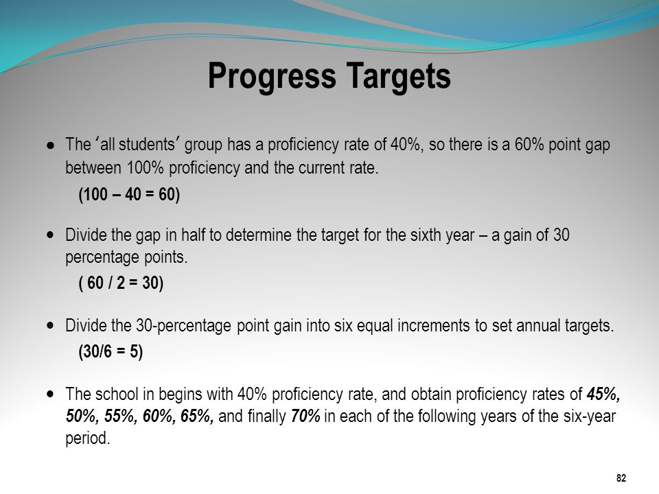Progress Targets The 'all students' group has a proficiency rate of 40%, so there is a 60% point gap between 100% proficiency and the current rate.