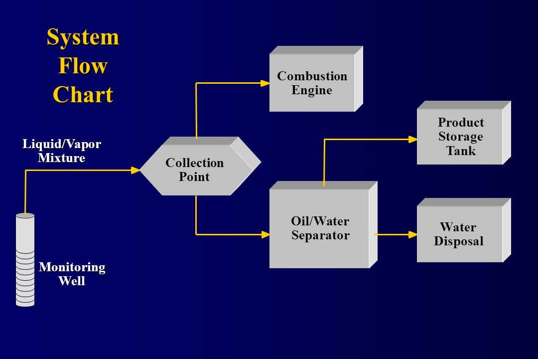 System Flow Chart Combustion Engine Product Storage Tank Liquid/Vapor