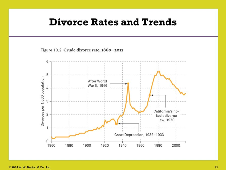rates of divorce have risen significantly Why have divorce rates increased over changes in the law explain part of why divorce was on the rise the rate of divorce has decreased slowly but steadily.
