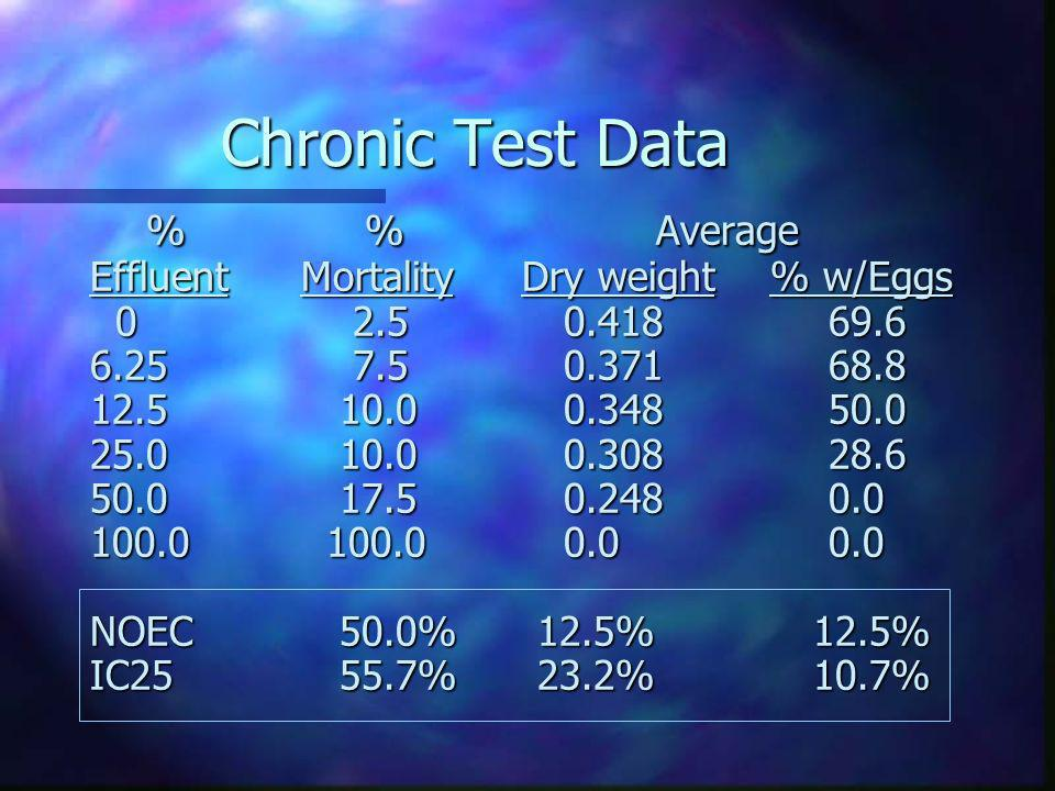 Chronic Test Data % % Average Effluent Mortality Dry weight % w/Eggs