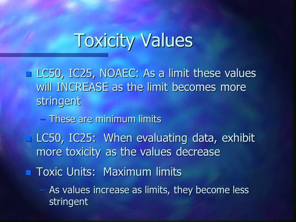 Toxicity Values LC50, IC25, NOAEC: As a limit these values will INCREASE as the limit becomes more stringent.