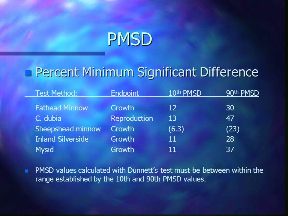 PMSD Percent Minimum Significant Difference