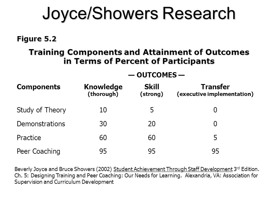 Joyce/Showers Research