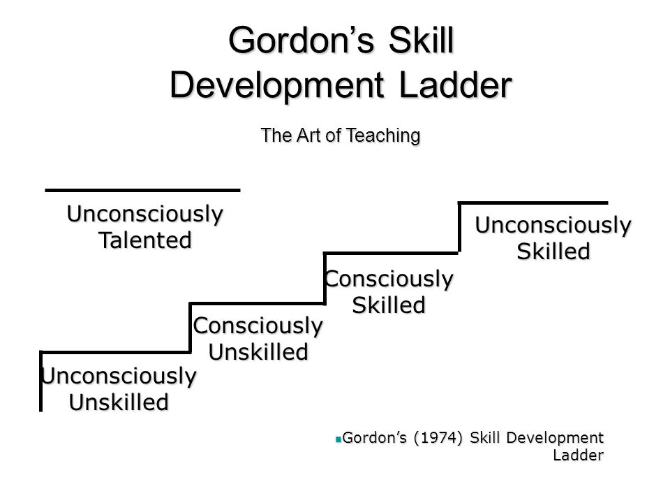 Gordon's Skill Development Ladder The Art of Teaching