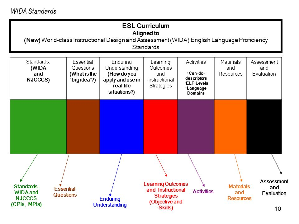 WIDA Standards ESL Curriculum Aligned to