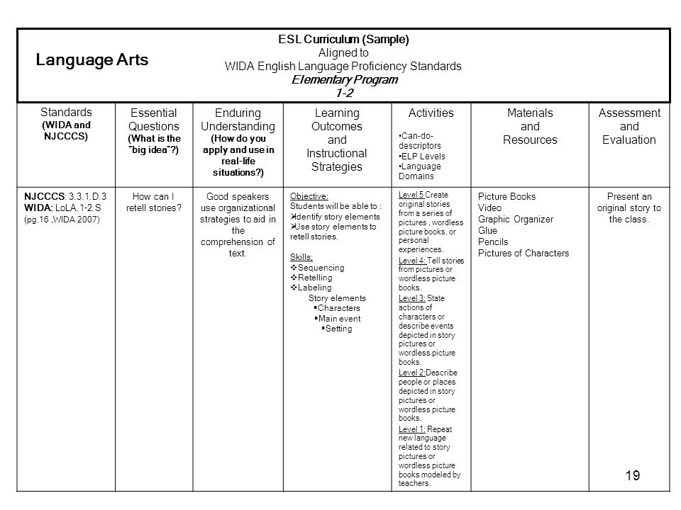 Language Arts ESL Curriculum (Sample) Aligned to