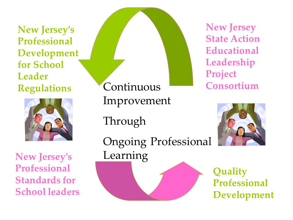 Continuous Improvement Through Ongoing Professional Learning