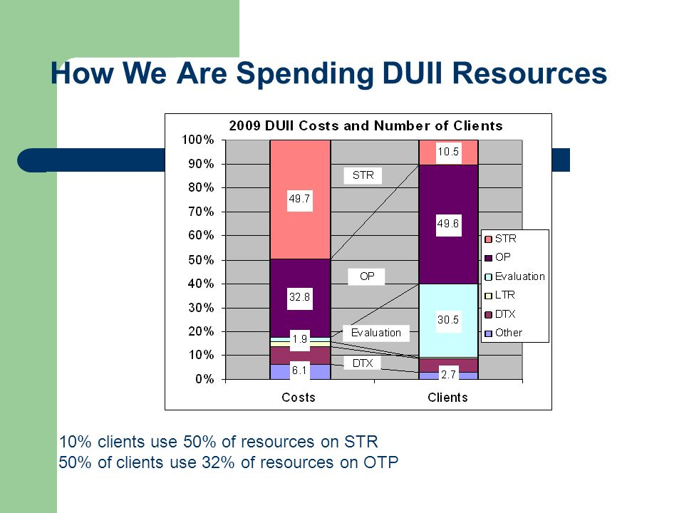 How We Are Spending DUII Resources