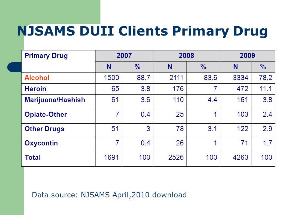 NJSAMS DUII Clients Primary Drug
