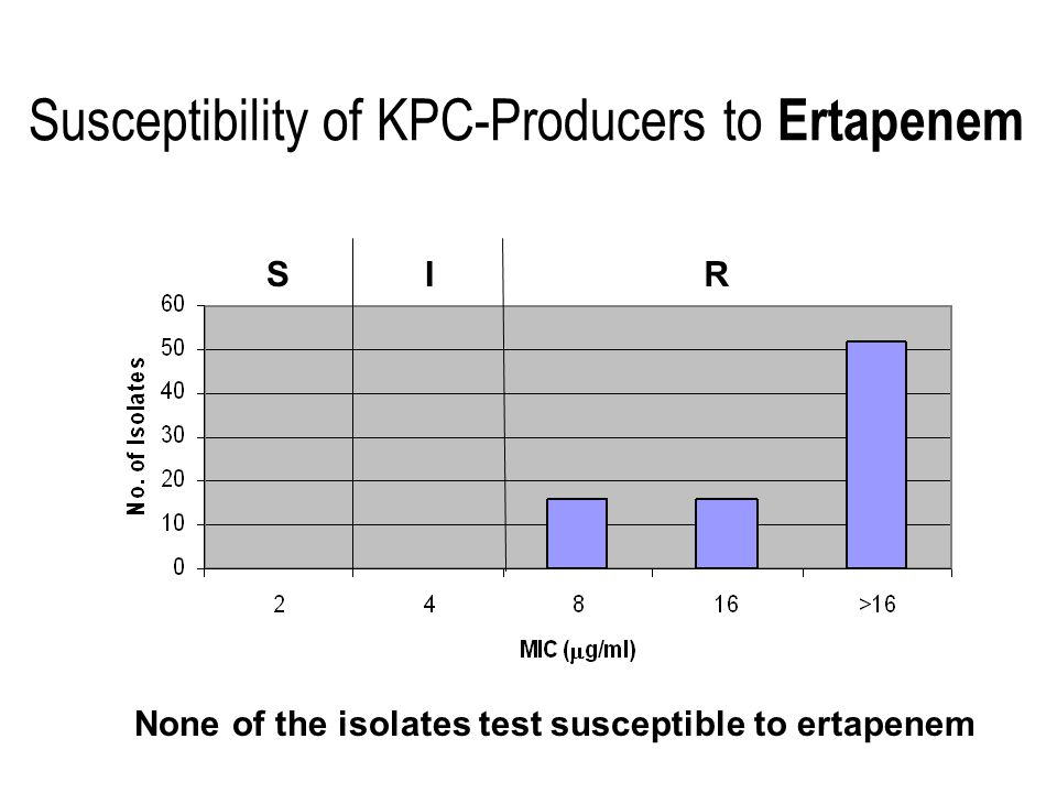 Susceptibility of KPC-Producers to Ertapenem