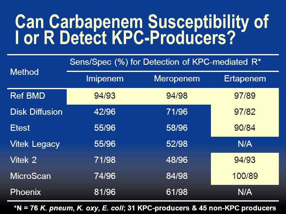 Can Carbapenem Susceptibility of I or R Detect KPC-Producers