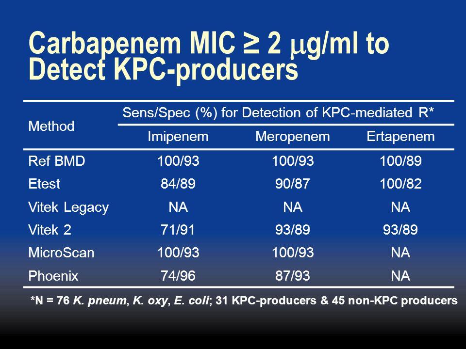 Carbapenem MIC ≥ 2 mg/ml to Detect KPC-producers