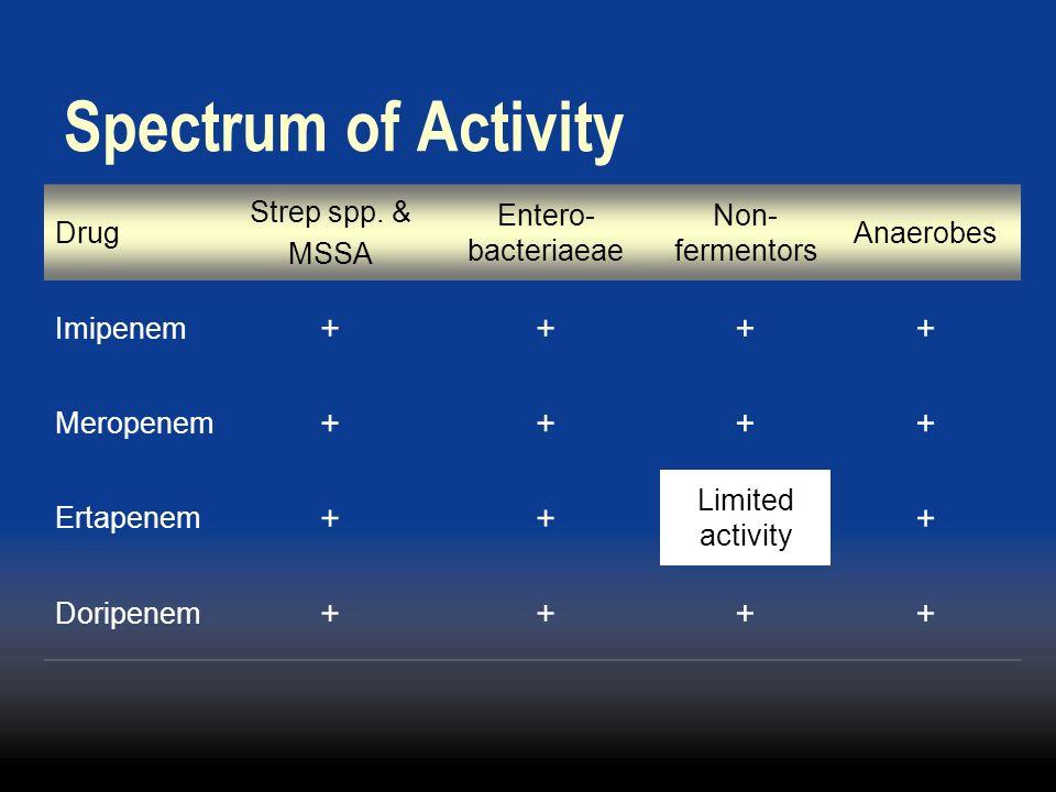 Spectrum of Activity + Drug Strep spp. & MSSA Entero-bacteriaeae