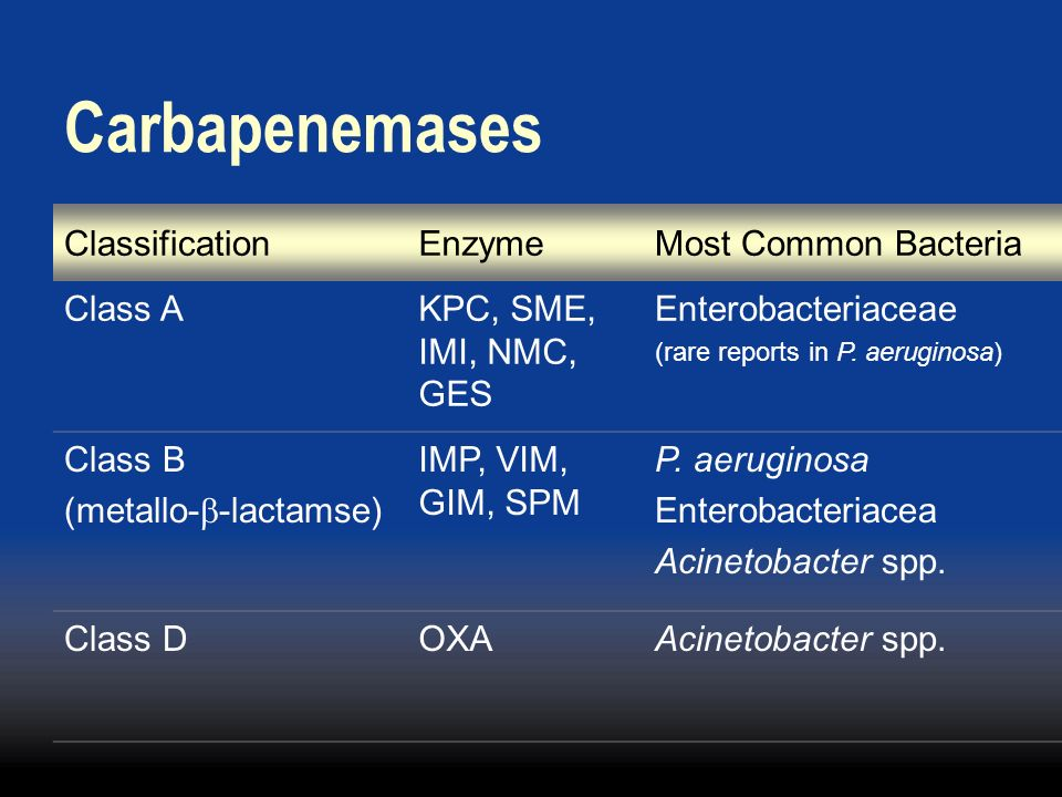 Carbapenemases Classification Enzyme Most Common Bacteria Class A