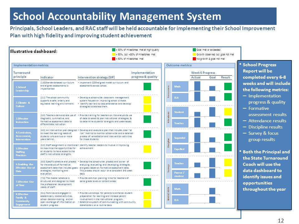 School Accountability Management System