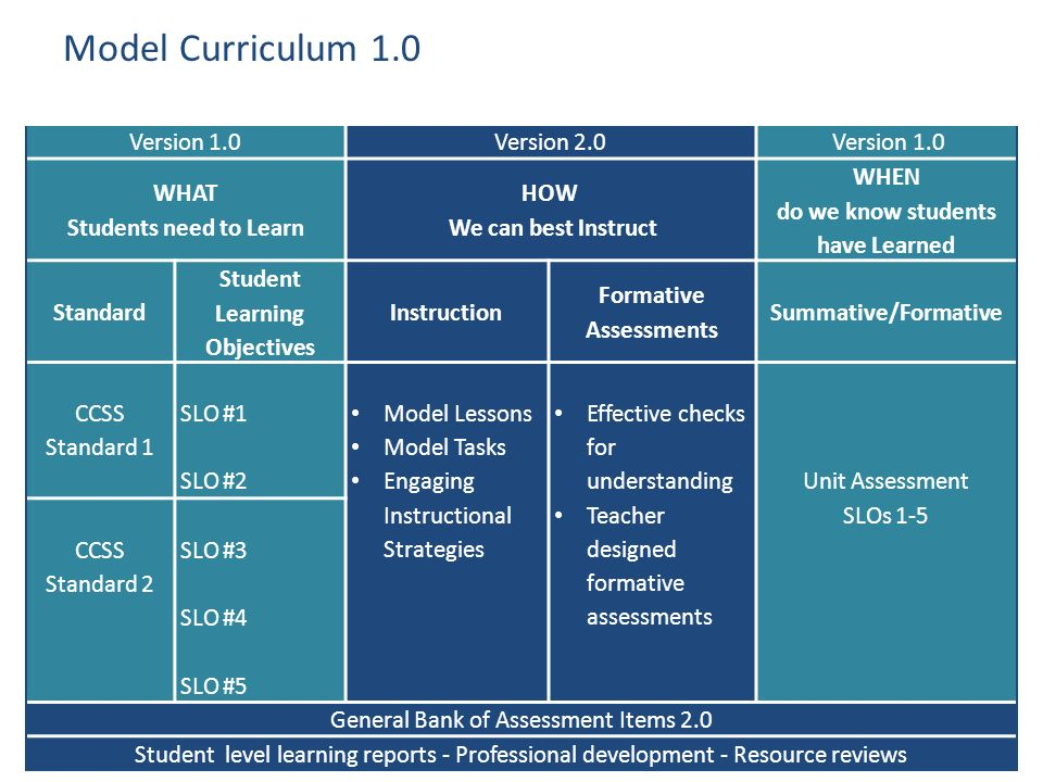 Model Curriculum 1.0 Version 1.0 Version 2.0 WHAT