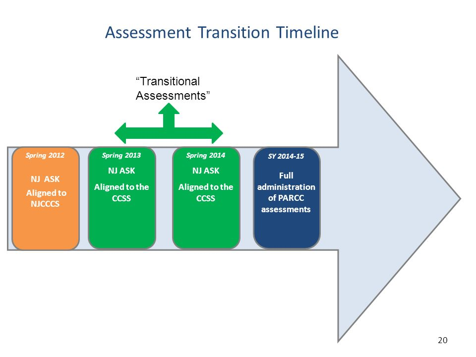 Assessment Transition Timeline