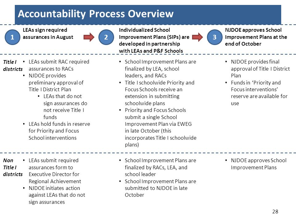 Accountability Process Overview