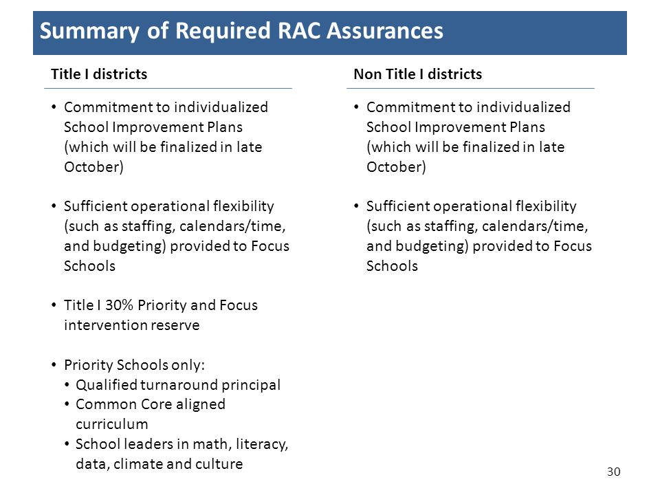 Summary of Required RAC Assurances