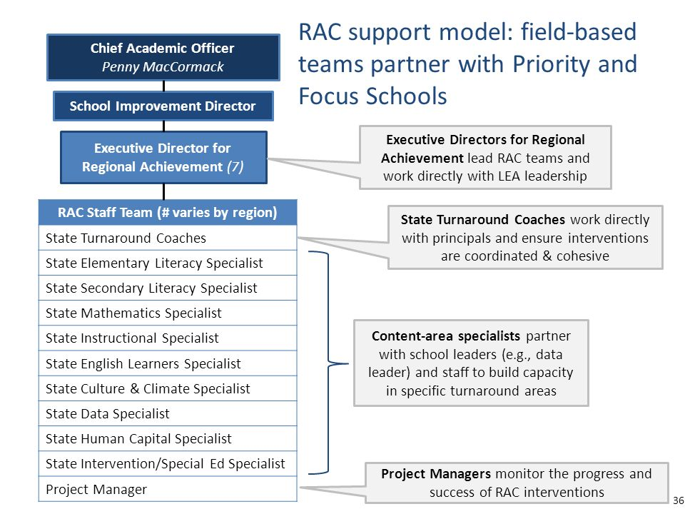 RAC support model: field-based teams partner with Priority and Focus Schools