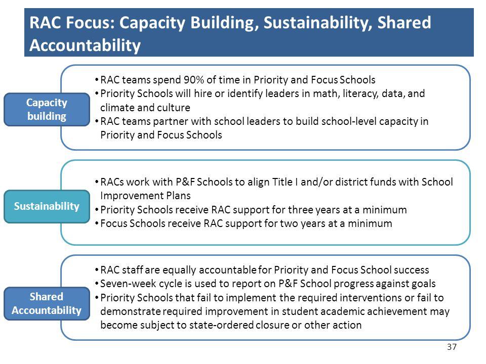 RAC Focus: Capacity Building, Sustainability, Shared Accountability