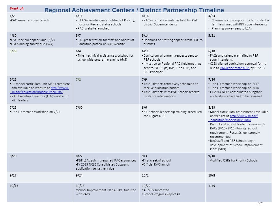 Regional Achievement Centers / District Partnership Timeline