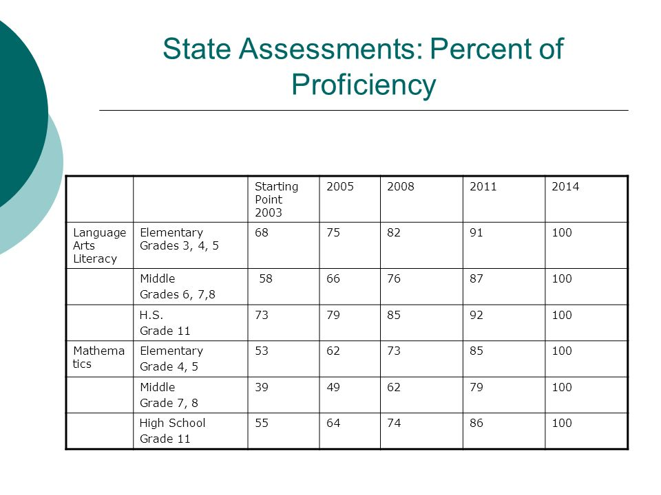 State Assessments: Percent of Proficiency