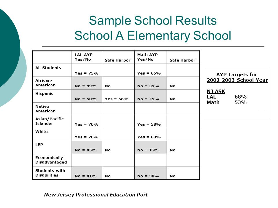 Sample School Results School A Elementary School