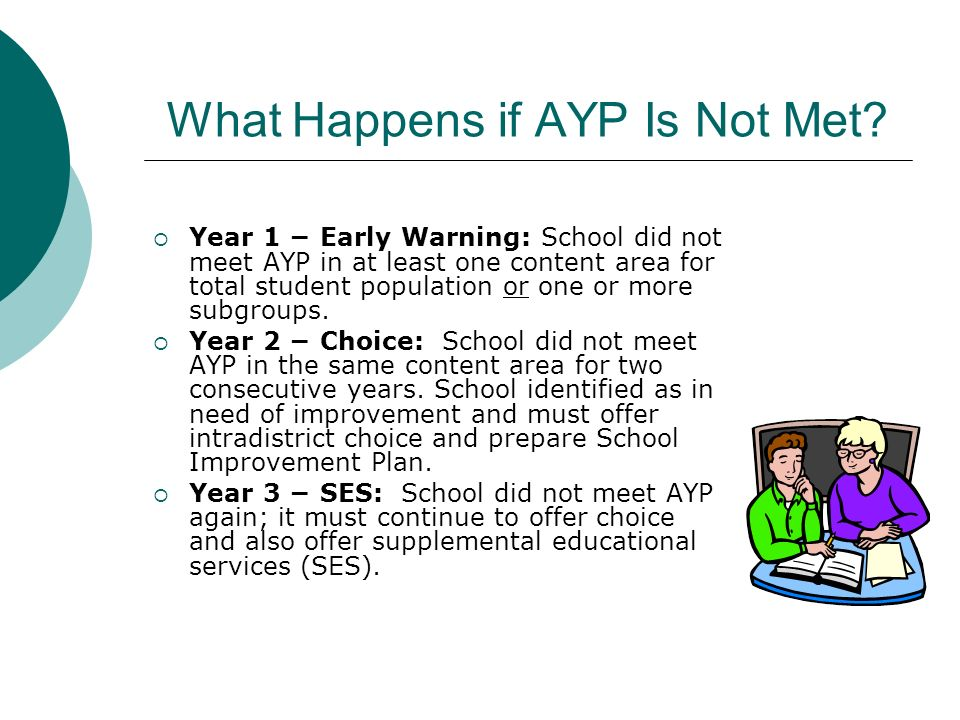 What Happens if AYP Is Not Met
