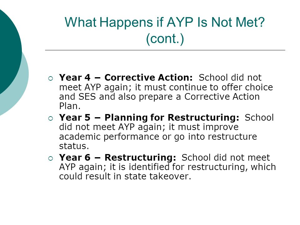 What Happens if AYP Is Not Met (cont.)