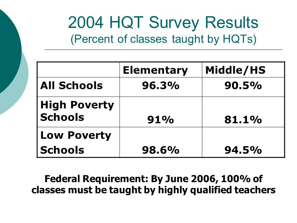 2004 HQT Survey Results (Percent of classes taught by HQTs)