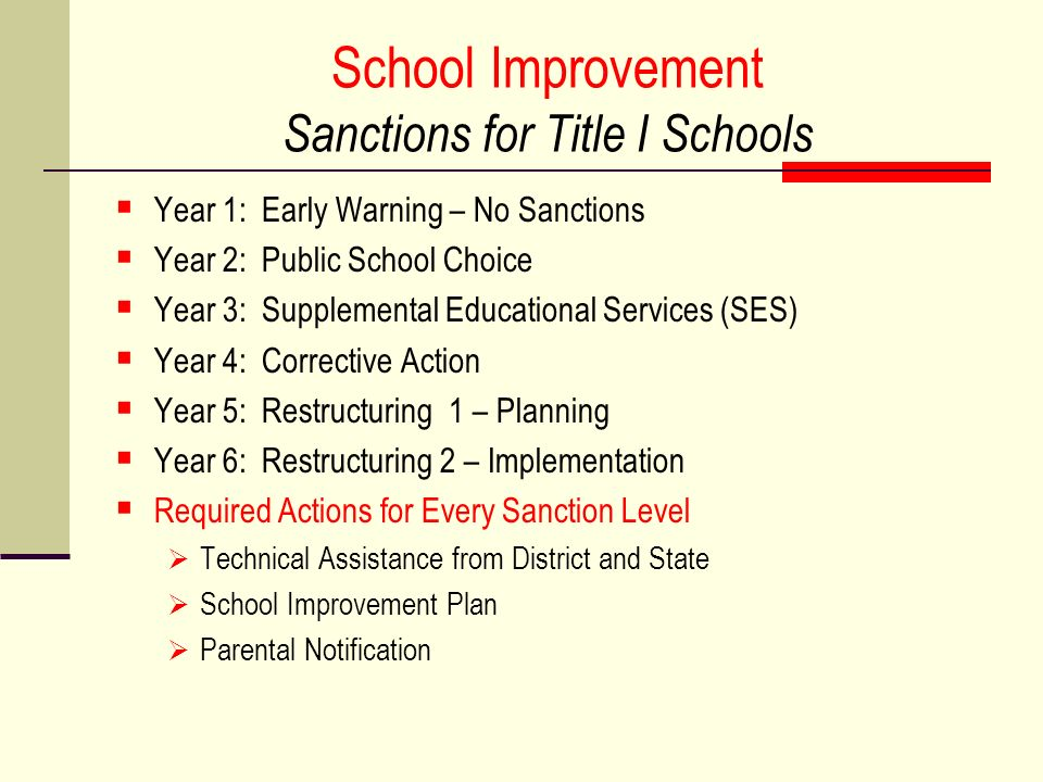 School Improvement Sanctions for Title I Schools