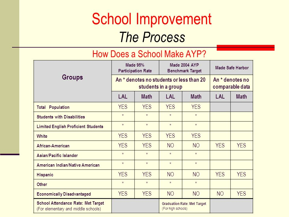 School Improvement The Process