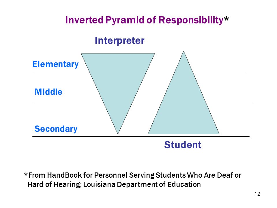 Inverted Pyramid of Responsibility*