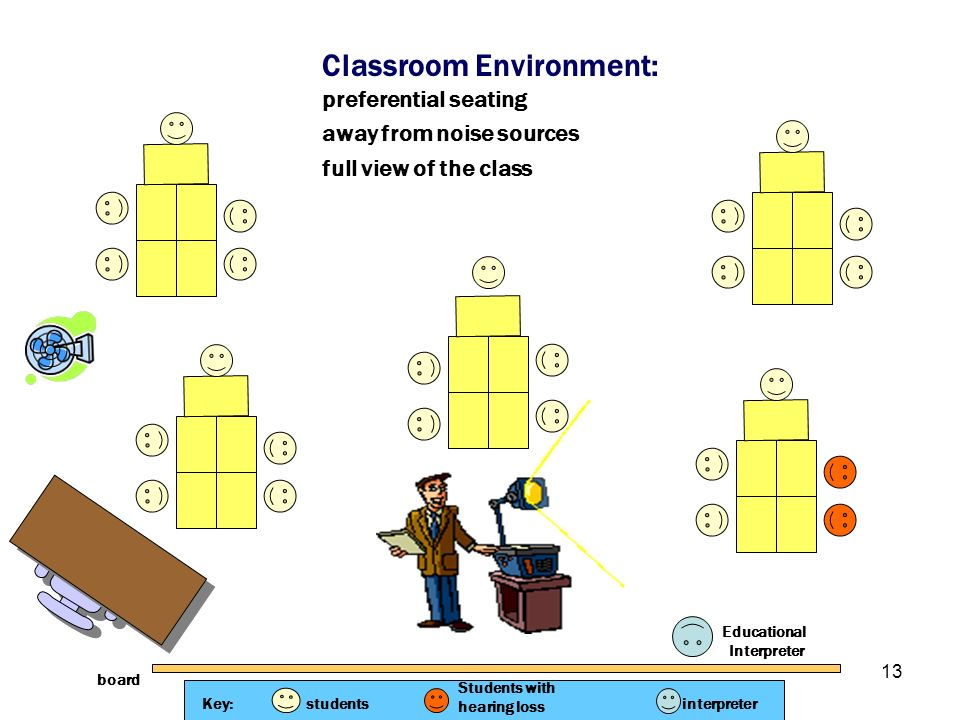 Classroom Environment: preferential seating