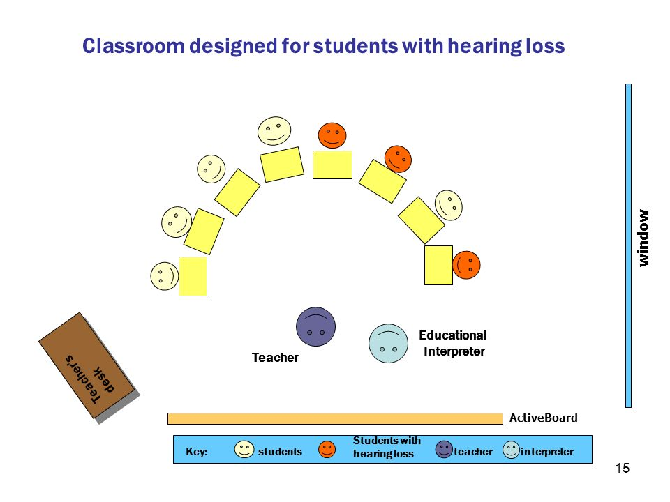 Classroom designed for students with hearing loss