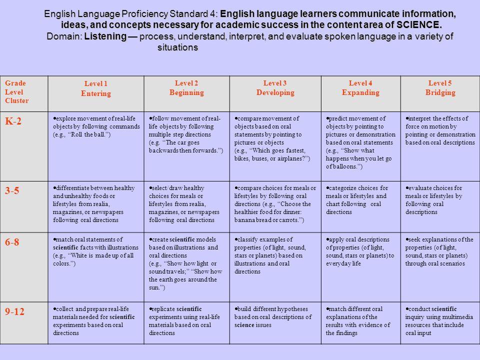 English Language Proficiency Standard 4: English language learners communicate information,