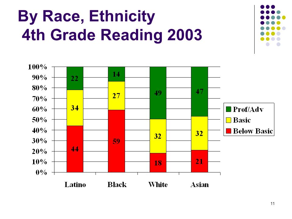 By Race, Ethnicity 4th Grade Reading 2003