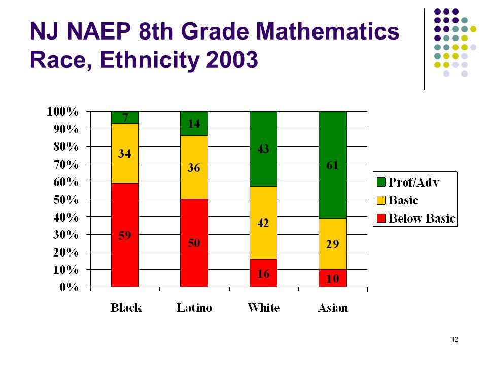 NJ NAEP 8th Grade Mathematics Race, Ethnicity 2003