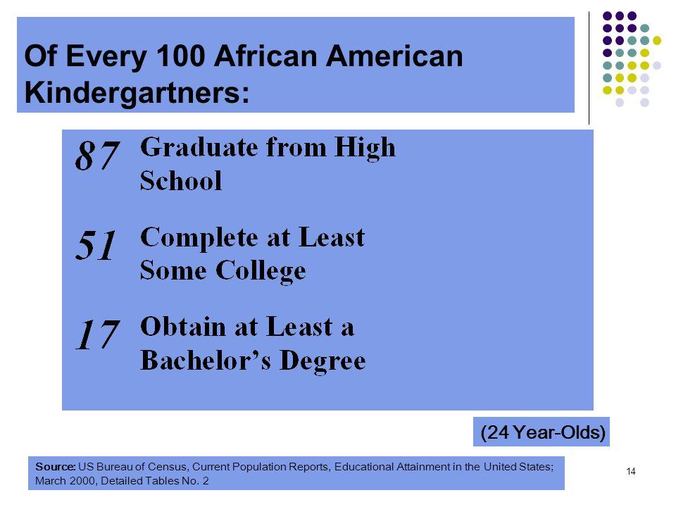 Of Every 100 African American Kindergartners: