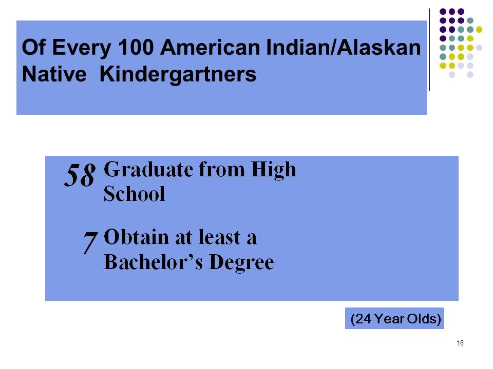 Of Every 100 American Indian/Alaskan Native Kindergartners