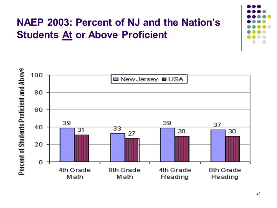 NAEP 2003: Percent of NJ and the Nation's Students At or Above Proficient