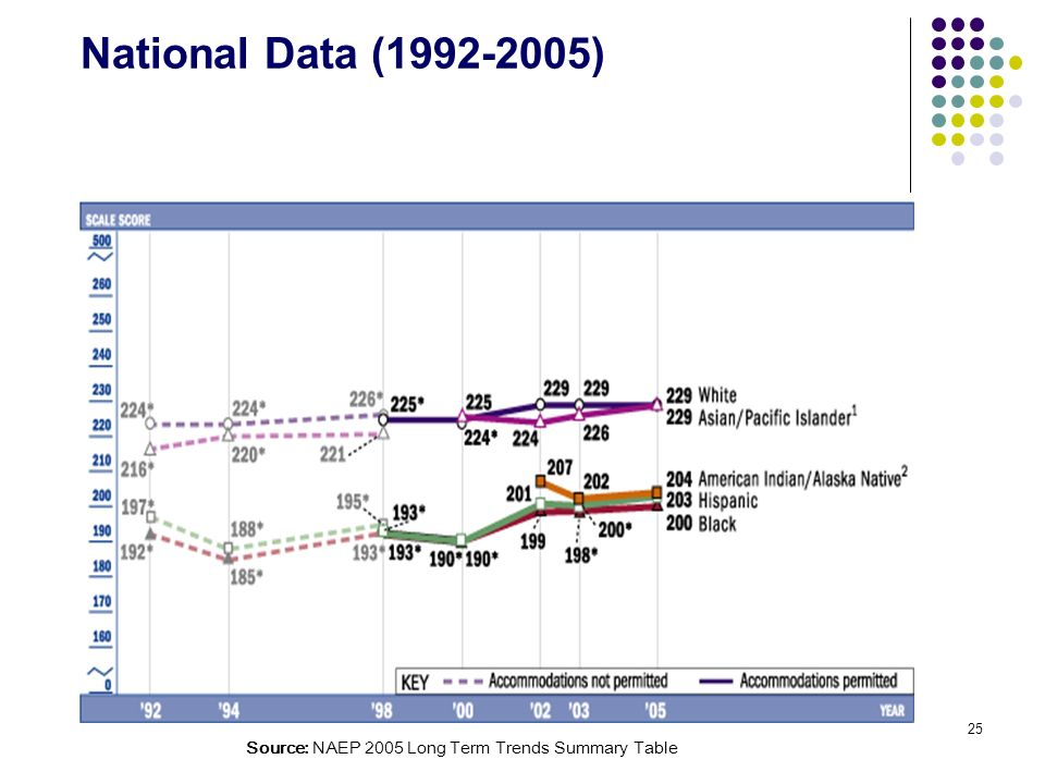 National Data (1992-2005) Average Scale Scores and Achievement-Level Results in Reading by Race/Ethnicity.
