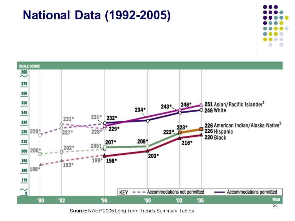 National Data (1992-2005) National Data (1992-2005)