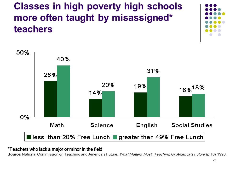 Classes in high poverty high schools more often taught by misassigned